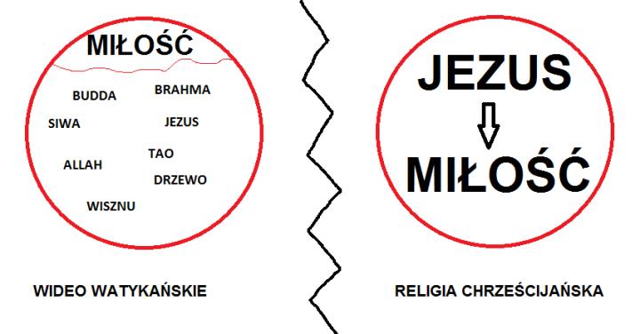 różnice wideo kontra wiara chrześcijańska